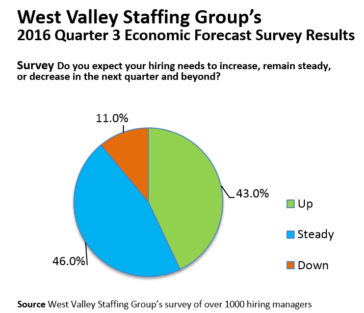 Press Releases | West Valley Staffing Group